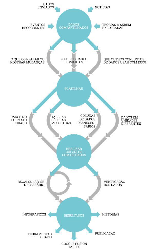 O que é Jornalismo de Dados? Como os dados são transformados em matérias