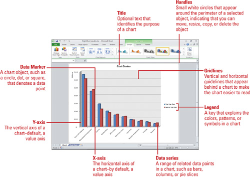 Microsoft Excel 2010 - Choosing the Right Type of Chart  Creating a - types of excel charts
