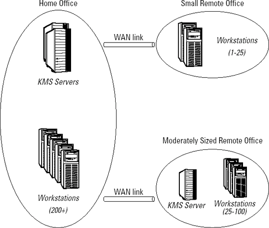 microsoft kms diagram