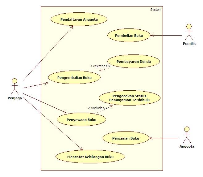 Studi Kasus Persewaan Buku Tutorial Pemrograman Komputer Sederhana