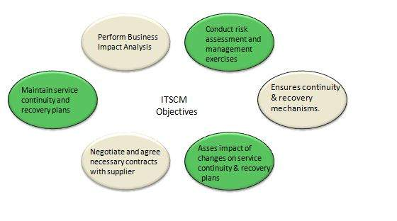 Objectives On A Resume Itil - Service Continuity Management - Tutorialspoint