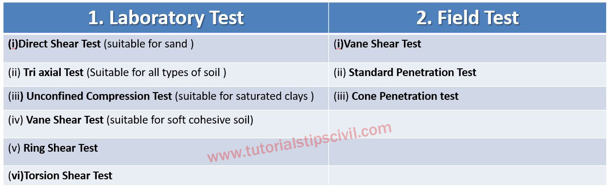 Interview Questions  Answer (Based on Soil Mechanics) - Tutorials Tips