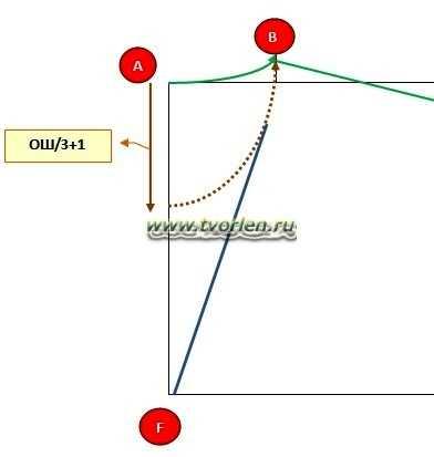 как сделать выкройку для безрукавки (4)