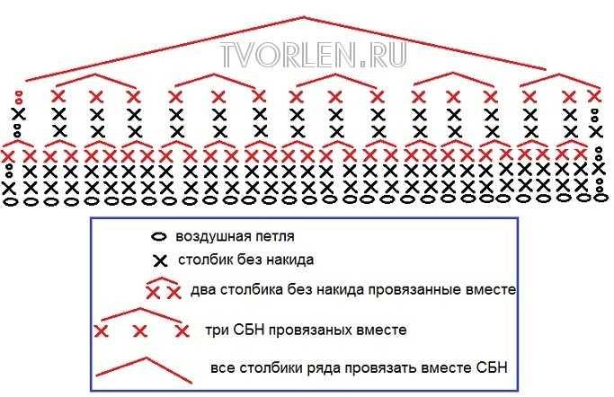 Схема верха башмачка
