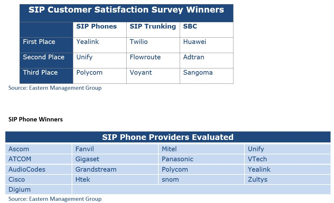 Tops in SIP Customer Satisfaction Yealink, Twilio, Huawei - Post