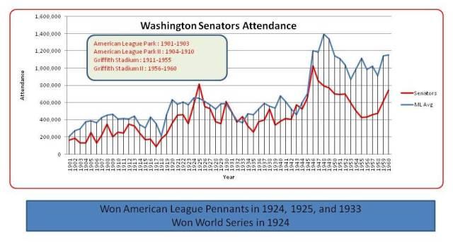 Washington Attendance chart 1901-1960