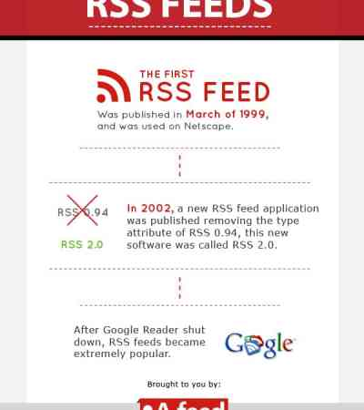 a-feed-world_history-rss-feeds