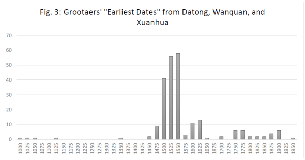 grootaers dates graph