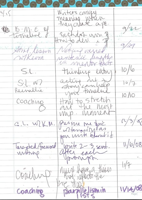Conferring Toolkits Record Keeping TWO WRITING TEACHERS
