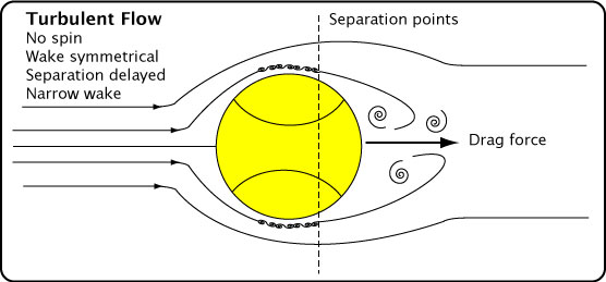 Tennis Ball Trajectories \u2014 The Role of Aerodynamic Drag and Lift in - why is there fuzz on a tennis ball