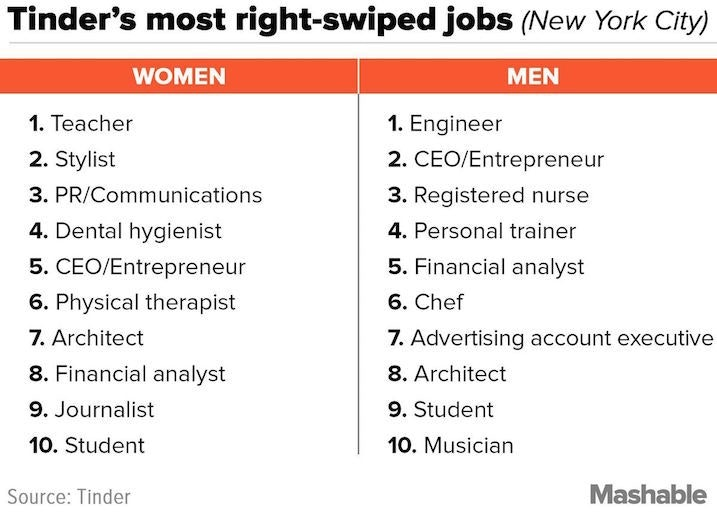 The Swiped-Right Jobs On Tinder, According To Your City