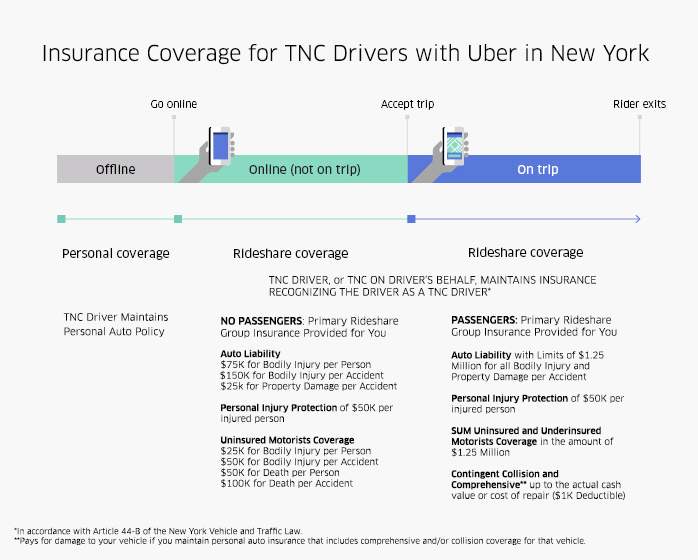 Insurance for Ridesharing Drivers with Uber in New York Uber
