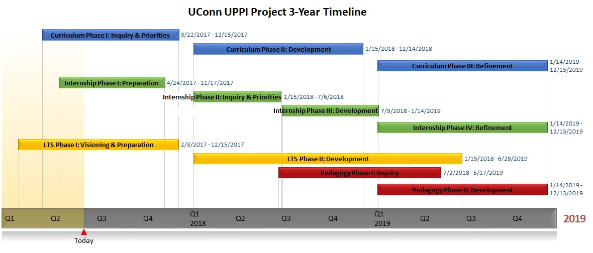 Project Timelines UConn Administrator Preparation Program (UCAPP) - project timelines