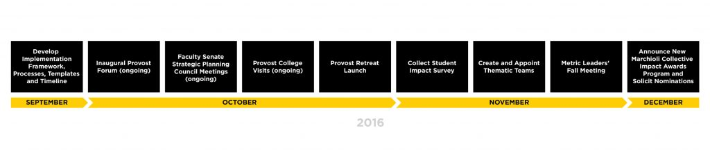 Building Our New Culture - UCF Strategic Plan