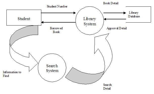 dfd diagram level 0