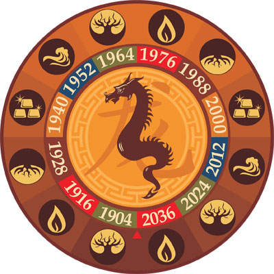 Китайский гороскоп для обезьяны в 2016 году