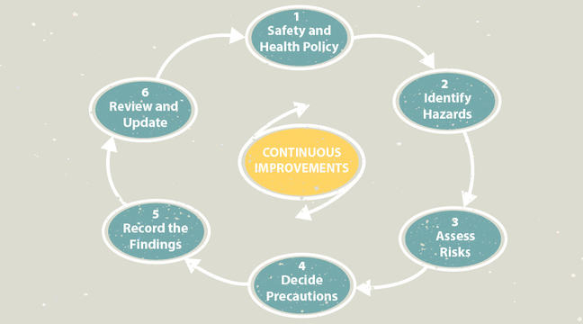 Risk assessment - Occupational Health in Developing Countries - health safety risk assessment