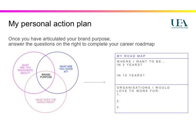Personal action plan - The Secret Power of Brands