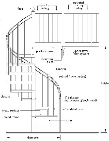 diagram of spiral stairs