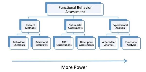 functional-behavior-assessment-chartjpg UCEDD