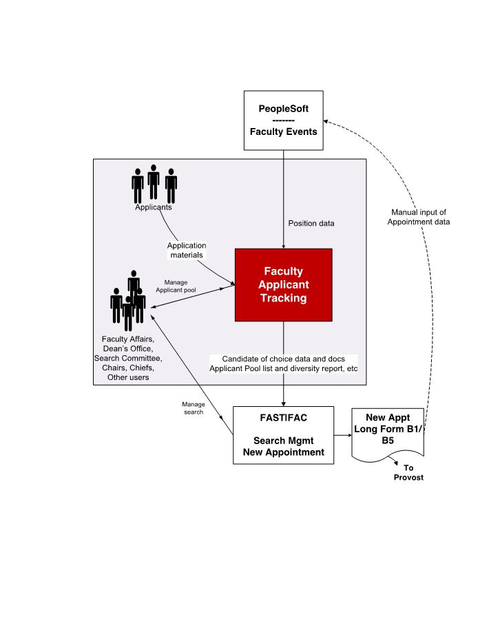 Analysis Diagrams University IT