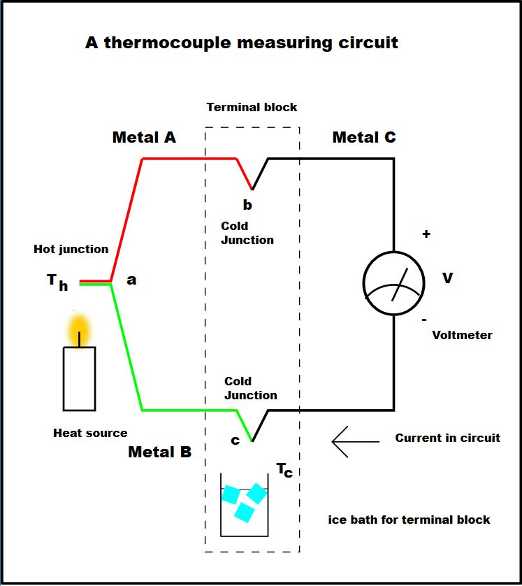 Everything You Need To Know About Thermocouples RS Components