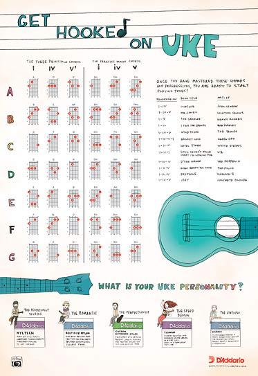 D\u0027Addario Ukulele Hub  Download the Progression Chart - capo chart