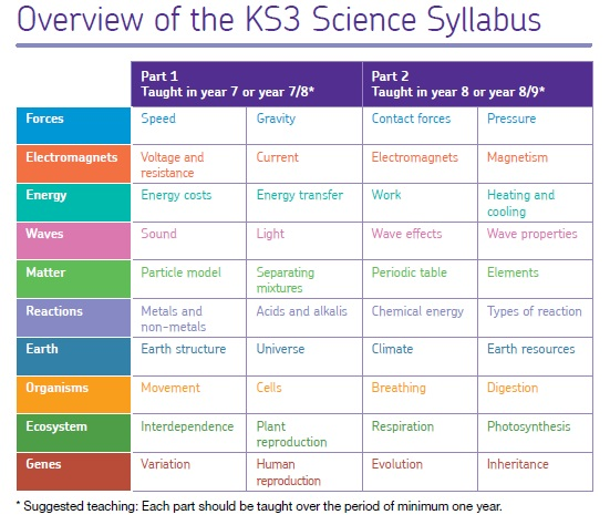KS3 overview table