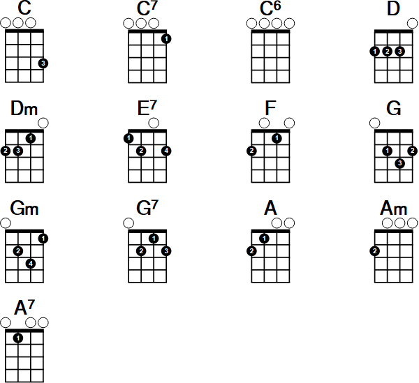 how to read ukulele chord diagrams
