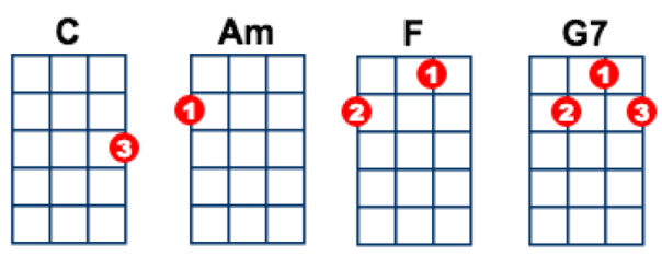 Easy guitar chord songs for beginners with 3 chord