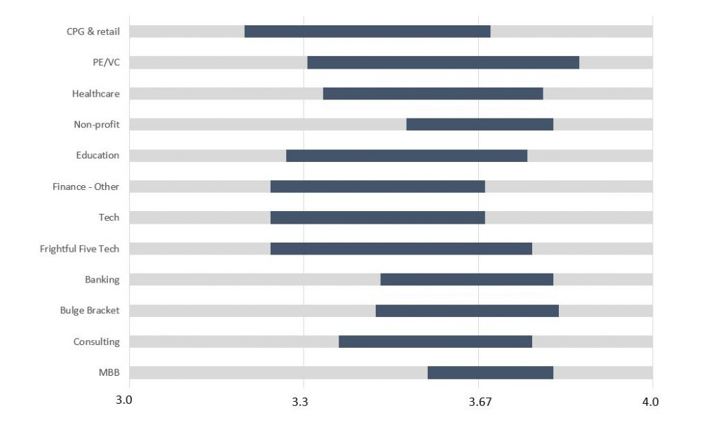 How Important Is GPA When Looking for a Job or Internship? \u2013 Penn