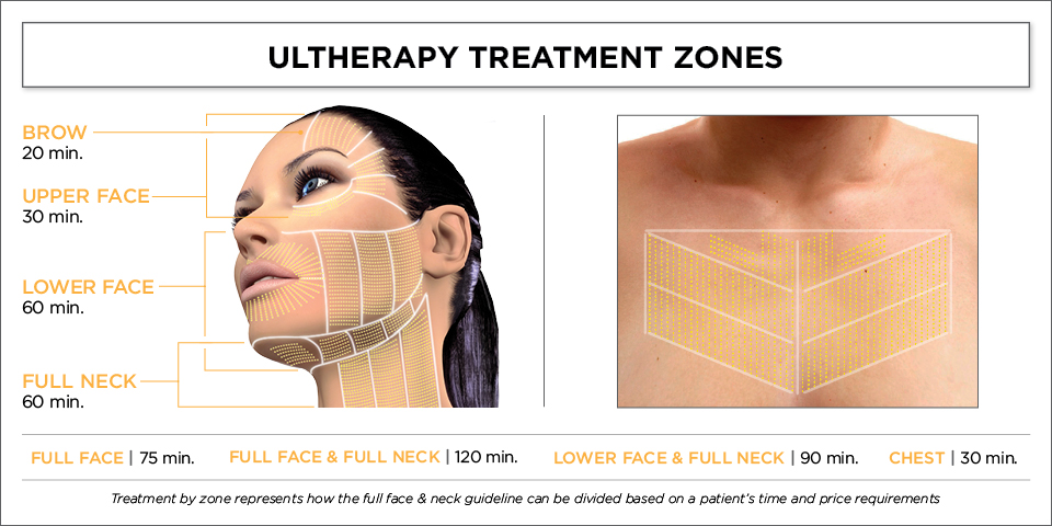 Provider Practice Benefits Ultherapy® Skin Treatment