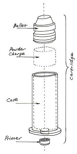 bullet cartridge diagram