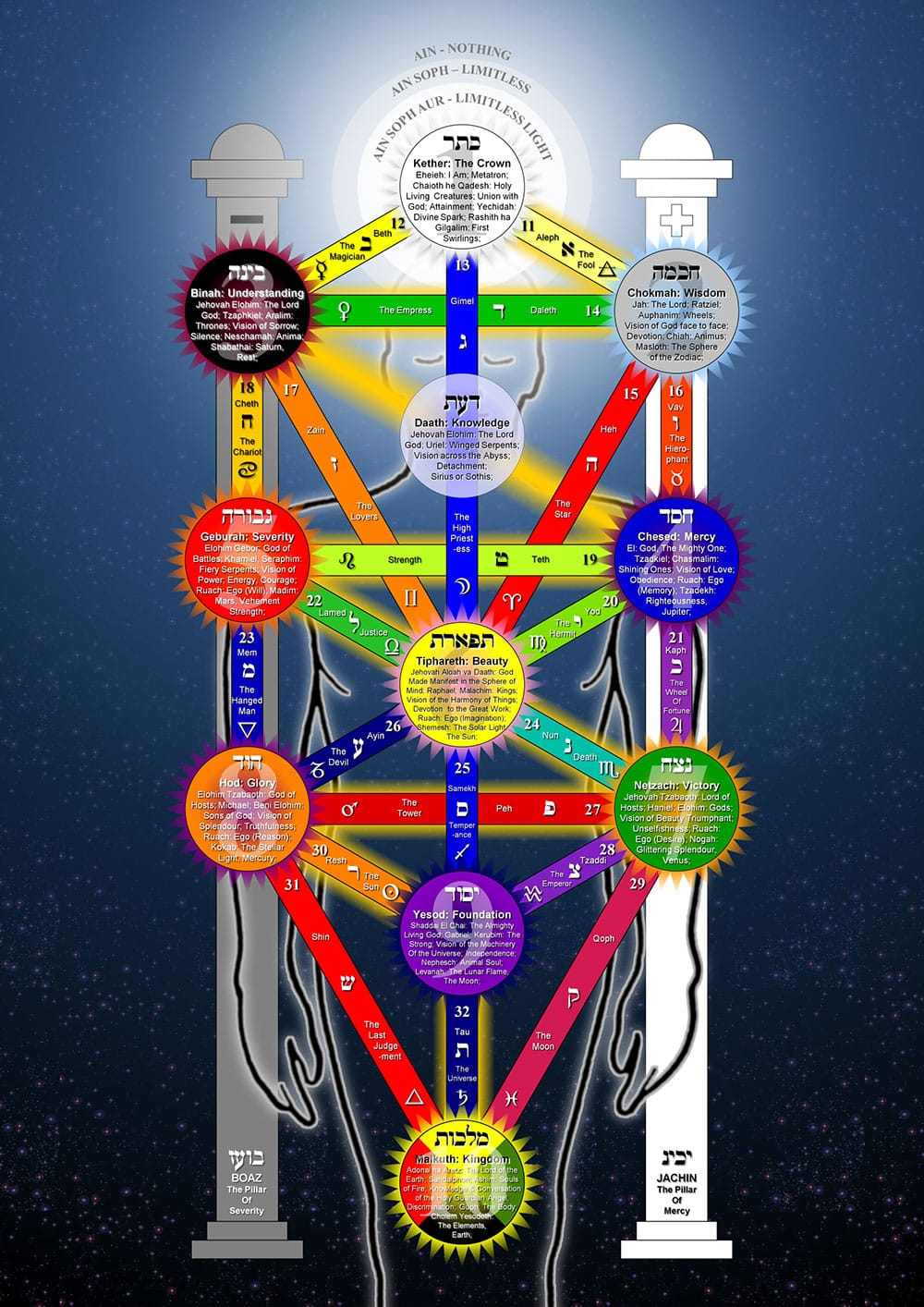 Tree of Life Qabalah