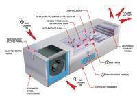 Monozone Ultraviolet Air Ozone Generators | Ultraviolet.com
