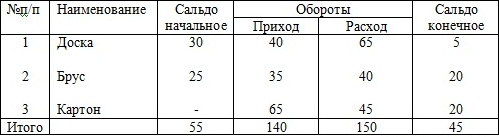 счет 10 аналитический учет