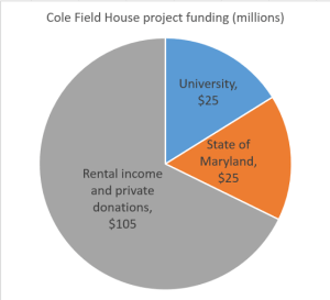 The source of the funding for the Cole Field House renovations, in millions. Graphic by Jacob Schaperow.