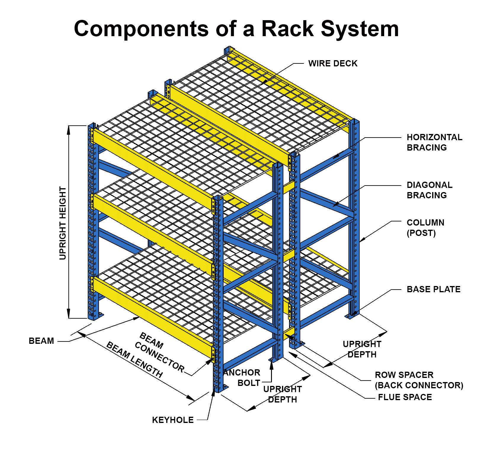 Rack System Components Of A Pallet Rack System - Unarco Pallet Rack