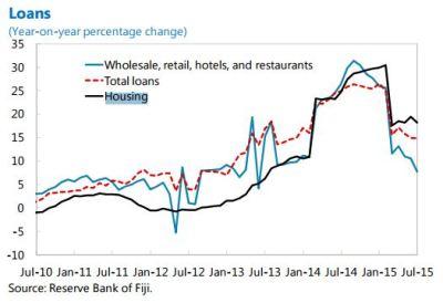 The Unassuming Economist   Housing Market in Fiji