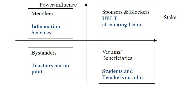 different stakeholders 2 essay Like other tools, the usefulness and strength of stakeholder power analysis  depends  2 like many 'management' tools, stakeholder analysis was born in  the.