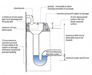 Difference Between Gully Trap And Floor Facias