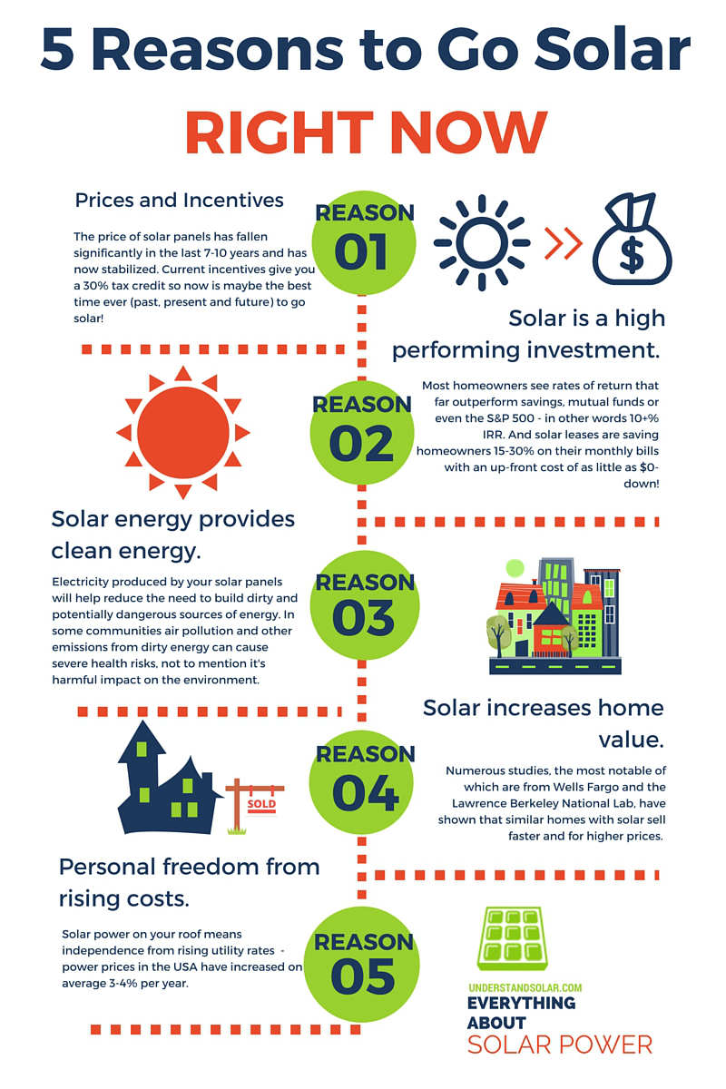 5 reasons to go solar now