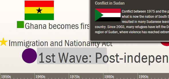Timeline of African Migration to the US - United African Organization