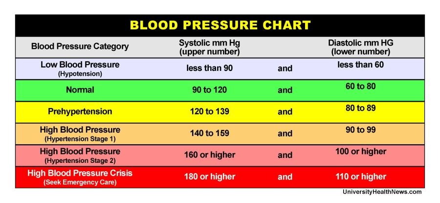 blood pressure chart - Josemulinohouse - blood pressure chart by age and weight