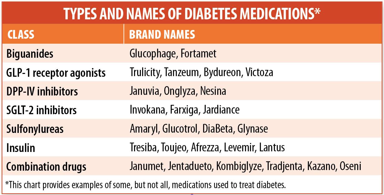 diabetic drug chart