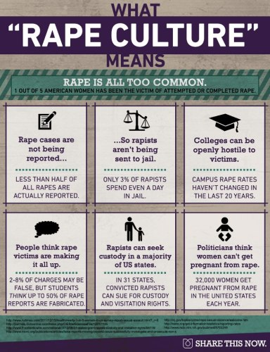 "What ""Rape Culture"" means #rapeculture"