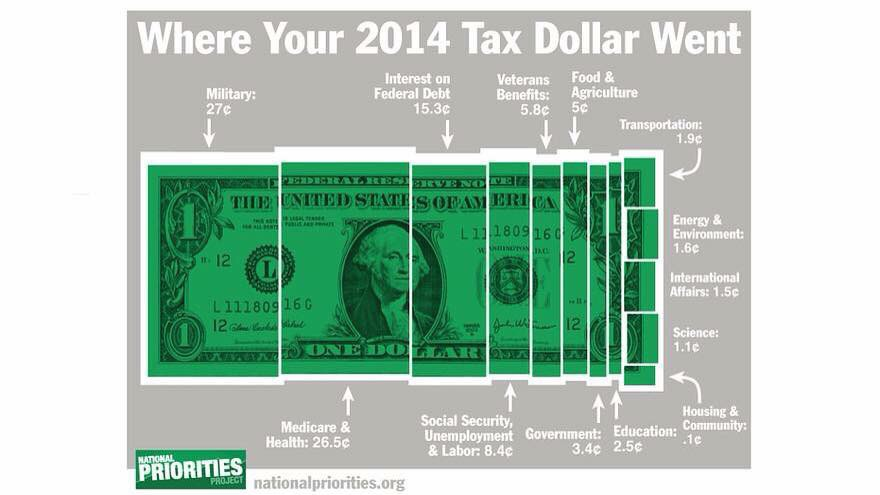On Tax Day...where your dollar goes