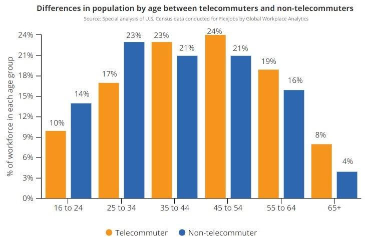 Do Millennials Switch Jobs More Often? \u2013 UPFINA