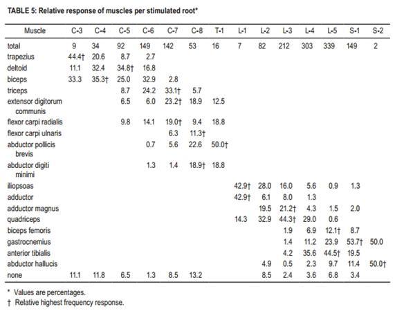 Lower Extremity Spine  Neuro Exam - Spine - Orthobullets