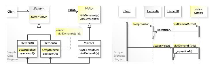 Visitor pattern - Wikipedia